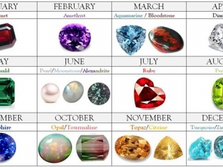 Birth-month Gemstone Chart for Client's reference