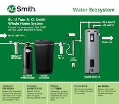 A O  Smith 40000 Grain Water Softener