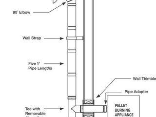 Selkirk Model VP Type l Vent for Pellet Stoves
